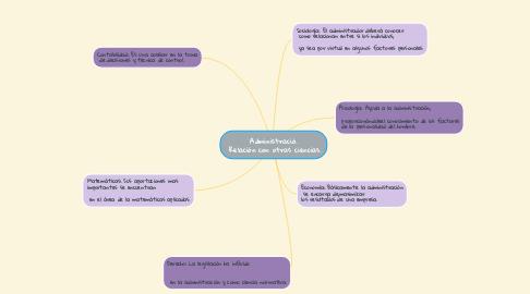 Mind Map: Administració.  Relación con otras ciencias.