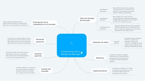 Mind Map: Componentes de un Estudio de Mercado
