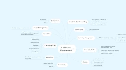 Mind Map: Candidate Management