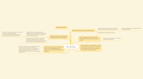 Mind Map: Film Reviews