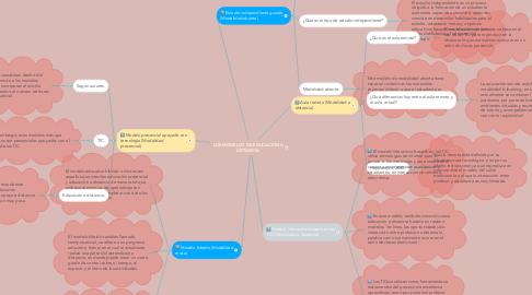 Mind Map: LOS MODELOS DE EDUCACIÓN A DISTANCIA.
