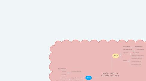 Mind Map: VISIÓN, MISIÓN Y VALORES DEL LÍDER.