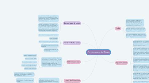 Mind Map: Fundamentos del Costo