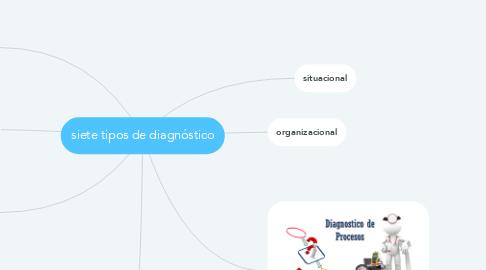 Mind Map: siete tipos de diagnóstico