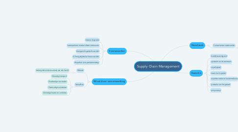 Mind Map: Supply Chain Management