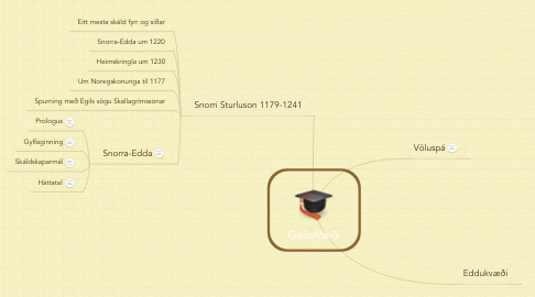 Mind Map: Goðafræði