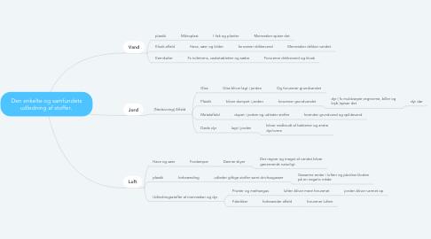 Mind Map: Den enkelte og samfundets udledning af stoffer.