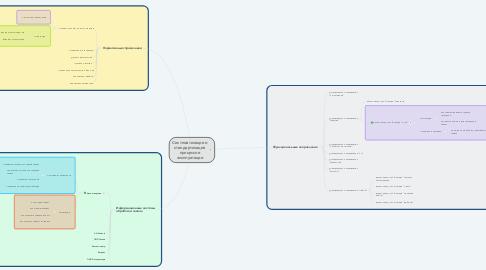 Mind Map: Систематизация и стандартизация процессов эксплуатации