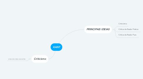 Mind Map: KANT