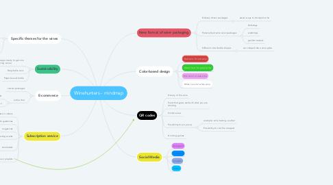 Mind Map: Winehunters - mindmap