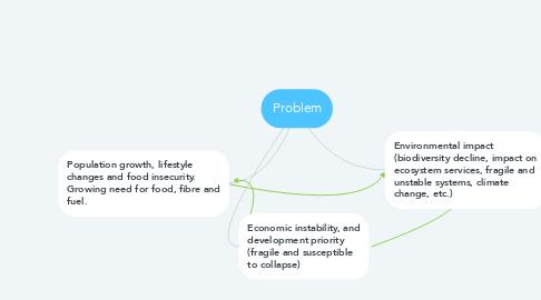 Mind Map: Problem