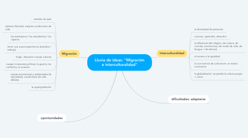 """Mind Map: Lluvia de ideas: """"Migración e interculturalidad"""""""