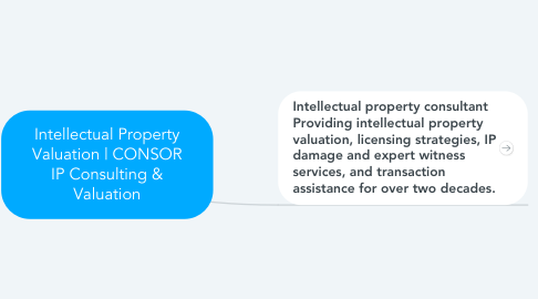 Mind Map: Intellectual Property Valuation | CONSOR IP Consulting & Valuation