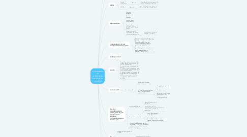 Mind Map: Ajuizamento da reclamação trabalhista à sentença