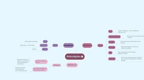 Mind Map: Articulações