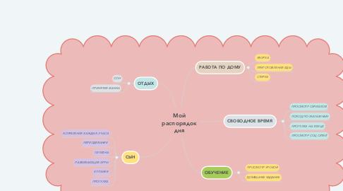 Mind Map: Мой распорядок дня