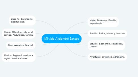 Mind Map: Mi vida Alejandro Santos