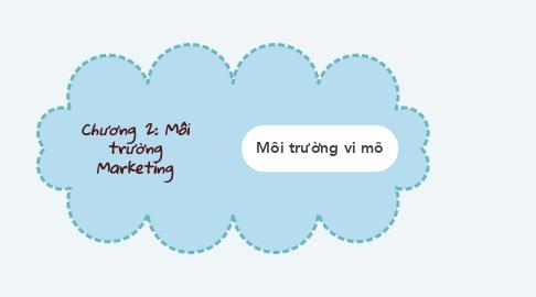 Mind Map: Chương 2: Môi trường Marketing