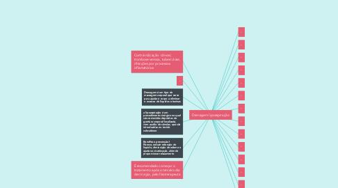 Mind Map: Drenagem lipoaspiração