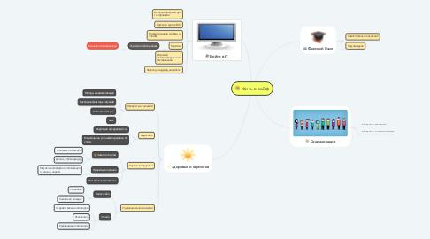 Mind Map: Жить в кайф