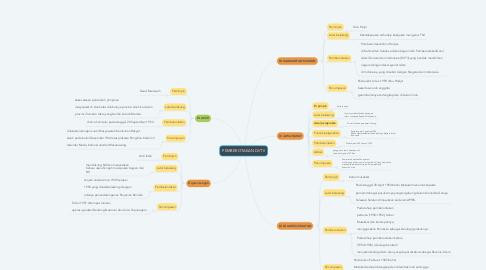 Mind Map: PEMBEROTAKAN DI/TII