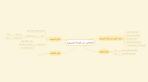 Mind Map: الانعكاس عن المرايا المستوية