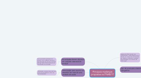 Mind Map: Principais mudanças propostas na PNAB/17