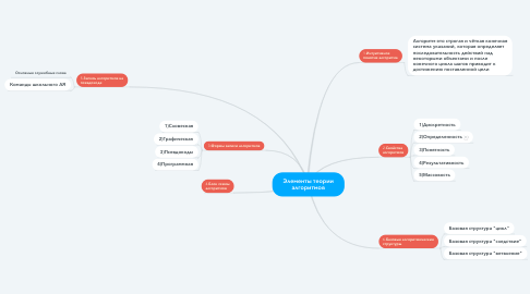 Mind Map: Элементы теории алгоритмов