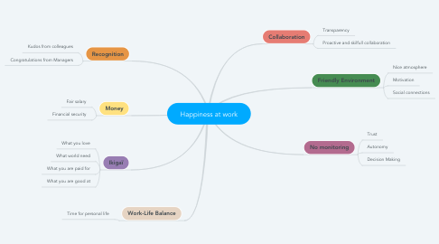 Mind Map: Happiness at work