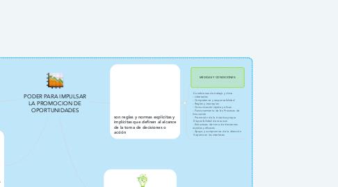 Mind Map: PODER PARA IMPULSAR LA PROMOCION DE OPORTUNIDADES