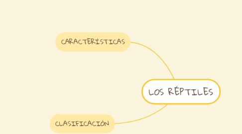 Mind Map: LOS RÉPTILES