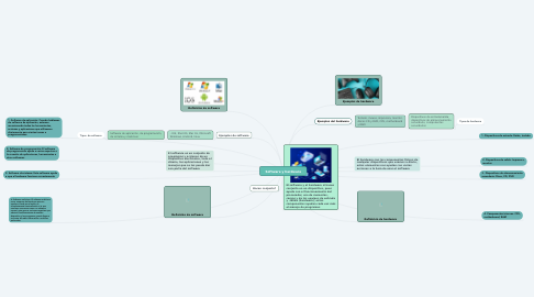Mind Map: Software y hardware