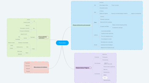 Mind Map: Psicanalise