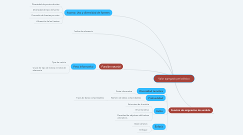 Mind Map: Valor agregado periodístico