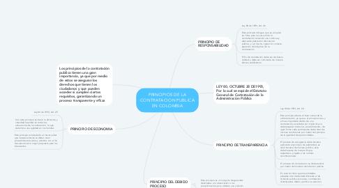 Mind Map: PRINCIPIOS DE LA CONTRATACION PUBLICA EN COLOMBIA