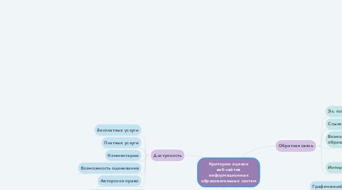 Mind Map: Критерии оценки веб-сайтов информационных образовательных систем