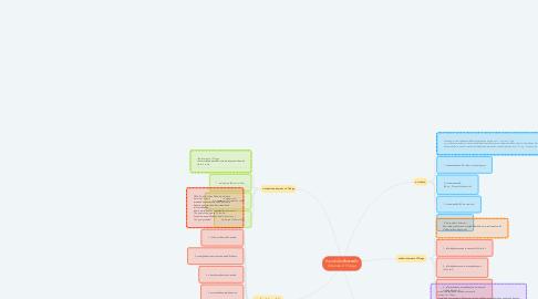 Mind Map: อินเทอร์เน็ตเพื่อสรรพสิ่ง (Internet of Things)