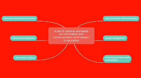 Mind Map: A set of national standards on information and communication technologies in education