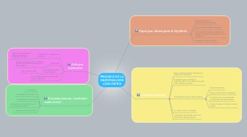Mind Map: PROCESO DE LA INVESTIGACION CUALITATIVA