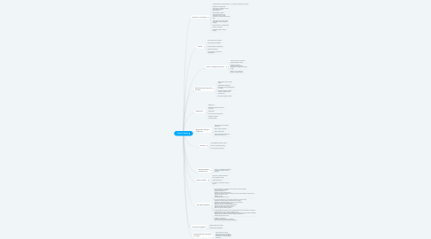 Mind Map: Личный бренд