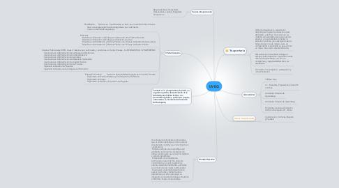 Mind Map: UVEG