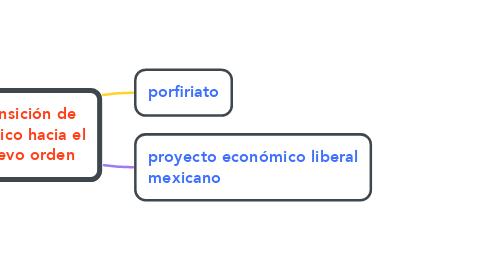 Mind Map: transición de México hacia el nuevo orden