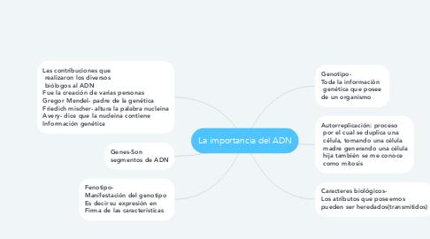 Mind Map: La importancia del ADN