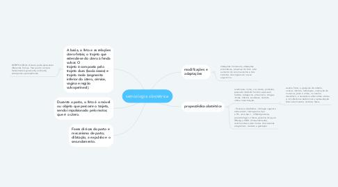 Mind Map: semiologia obstétrica