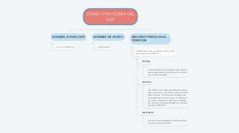 Mind Map: COVID-19 EN COREA DEL SUD