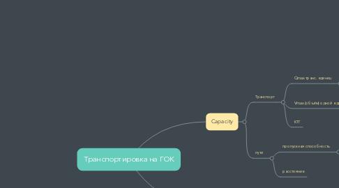 Mind Map: Транспортировка на ГОК