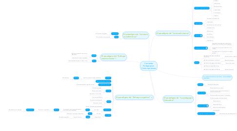 Mind Map: Corrientes Pedagógicas  Contemporáneas