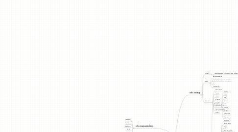 Mind Map: เครื่องมือการเรียนรู้ออนไลน์