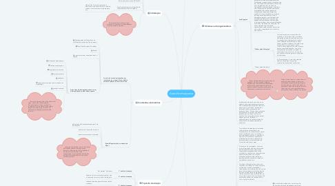 Mind Map: Aura de enxaqueca