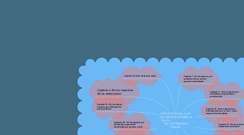 """Mind Map: ESTRUCTURA DE LA LEY DEL IMPUESTO SOBRE LA RENTA                             """"DE LAS PERSONAS FÍSICAS"""""""